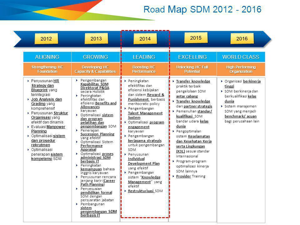 2012 2013 2014 2015 2016  Penyusunan HR Strategy dan Blueprint yang terintegrasi  Job Analysis dan Grading yang komprehensif  Penyusunan Struktur O