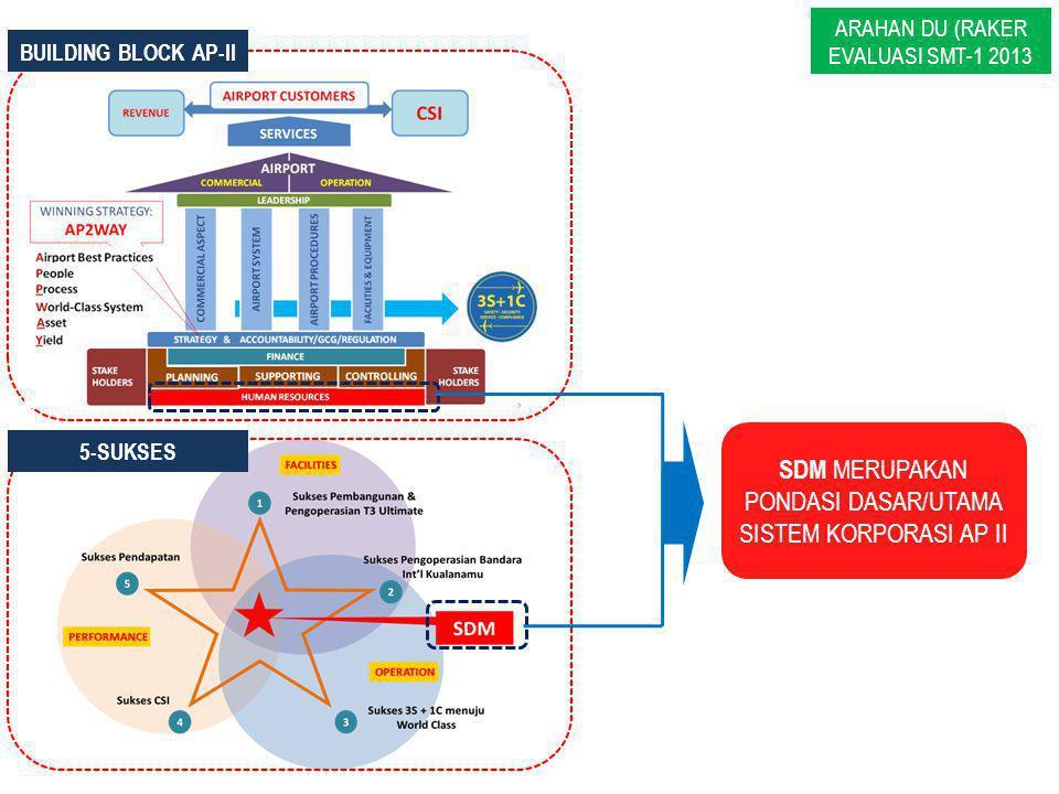 SDM MERUPAKAN PONDASI DASAR/UTAMA SISTEM KORPORASI AP II 5-SUKSES BUILDING BLOCK AP-II ARAHAN DU (RAKER EVALUASI SMT-1 2013