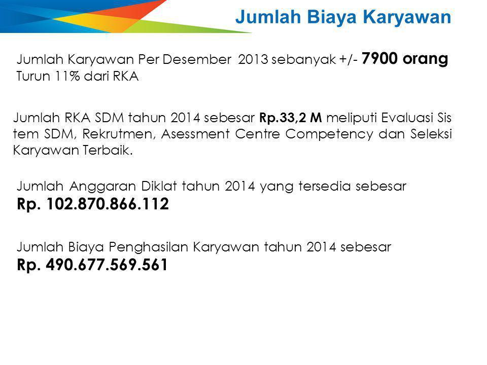 Jumlah Biaya Karyawan Jumlah Karyawan Per Desember 2013 sebanyak +/- 7900 orang Turun 11% dari RKA Jumlah RKA SDM tahun 2014 sebesar Rp.33,2 M meliput