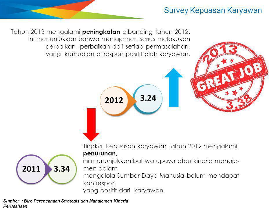 Survey Kepuasan Karyawan Tingkat kepuasan karyawan tahun 2012 mengalami penurunan, ini menunjukkan bahwa upaya atau kinerja manaje- men dalam mengelol