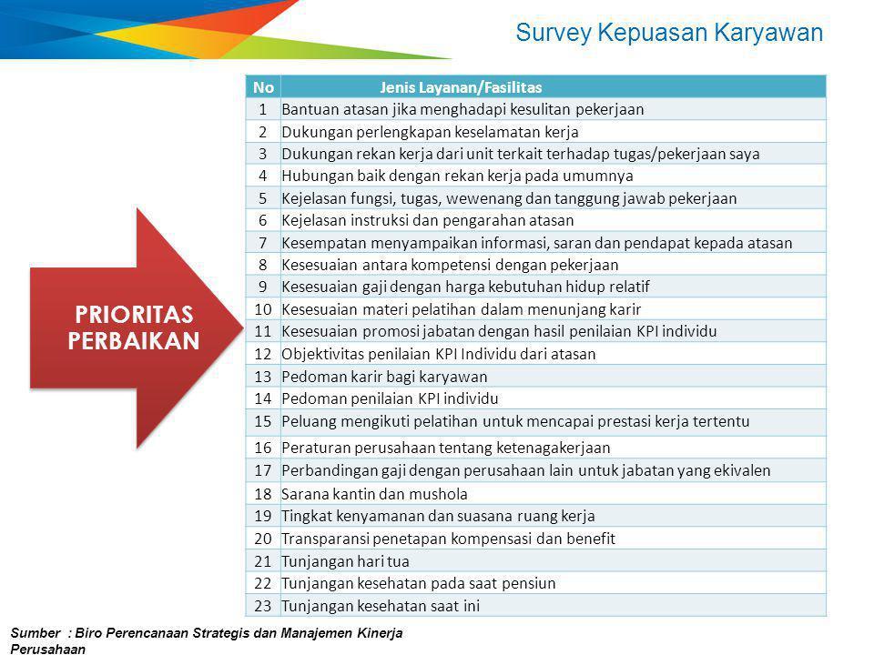 Survey Kepuasan Karyawan Sumber : Biro Perencanaan Strategis dan Manajemen Kinerja Perusahaan NoJenis Layanan/Fasilitas 1Bantuan atasan jika menghadap
