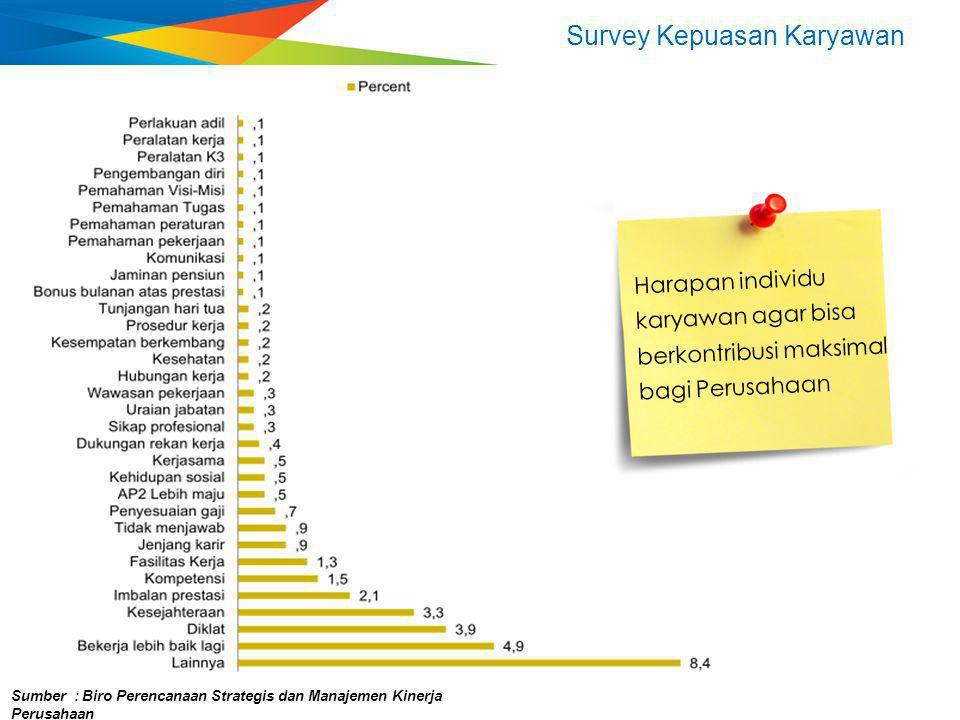 Survey Kepuasan Karyawan Sumber : Biro Perencanaan Strategis dan Manajemen Kinerja Perusahaan Harapan individu karyawan agar bisa berkontribusi maksim