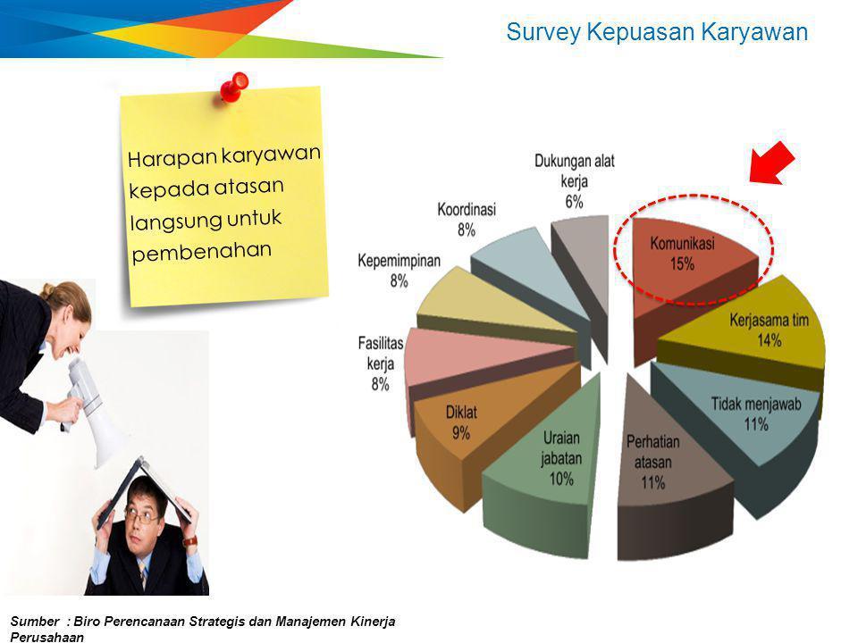 Survey Kepuasan Karyawan Sumber : Biro Perencanaan Strategis dan Manajemen Kinerja Perusahaan Harapan karyawan kepada pucuk pimpinan organisasi