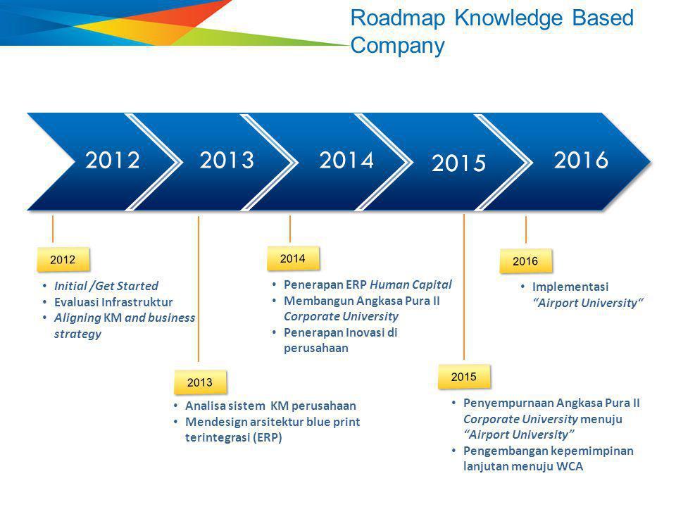 Initial /Get Started Evaluasi Infrastruktur Aligning KM and business strategy Analisa sistem KM perusahaan Mendesign arsitektur blue print terintegras