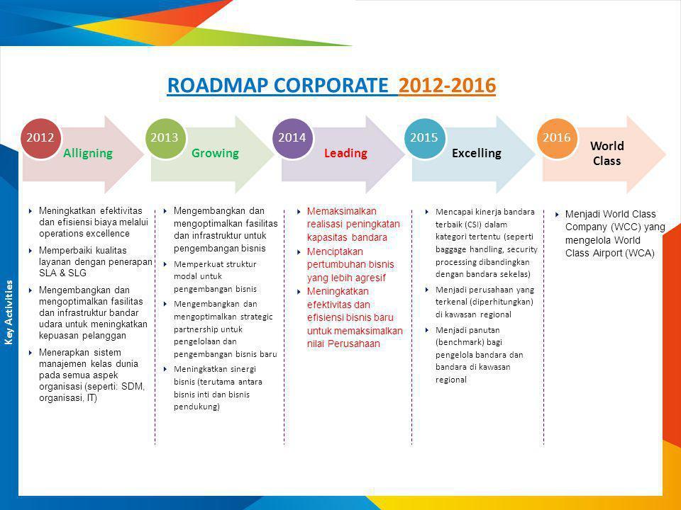ROADMAP CORPORATE 2012-2016 Key Activities  Meningkatkan efektivitas dan efisiensi biaya melalui operations excellence  Memperbaiki kualitas layanan