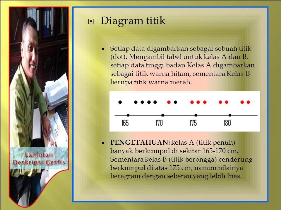  Diagram titik  Setiap data digambarkan sebagai sebuah titik (dot). Mengambil tabel untuk kelas A dan B, setiap data tinggi badan Kelas A digambarka