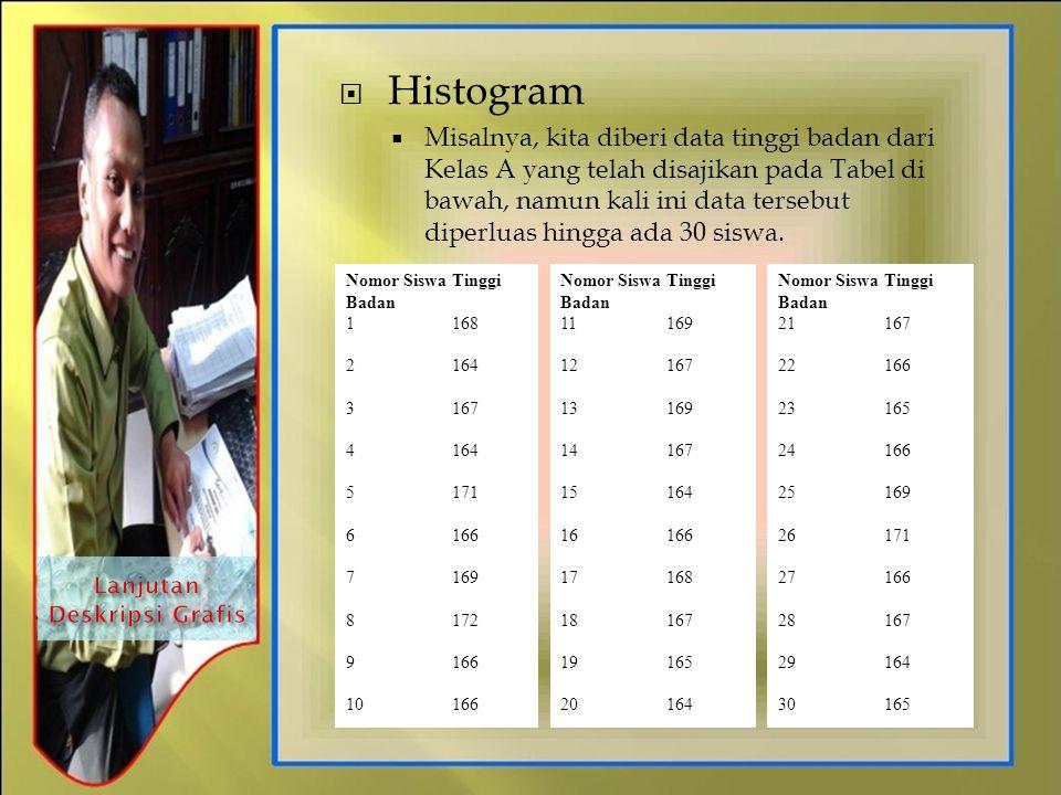  Histogram  Misalnya, kita diberi data tinggi badan dari Kelas A yang telah disajikan pada Tabel di bawah, namun kali ini data tersebut diperluas hi