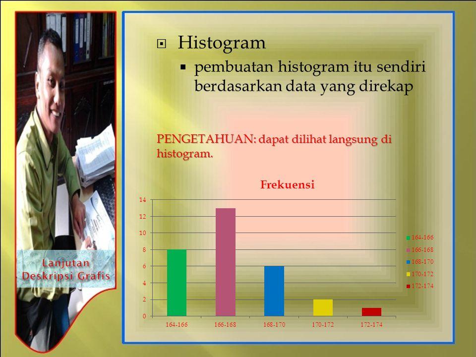  Histogram  pembuatan histogram itu sendiri berdasarkan data yang direkap PENGETAHUAN: dapat dilihat langsung di histogram.