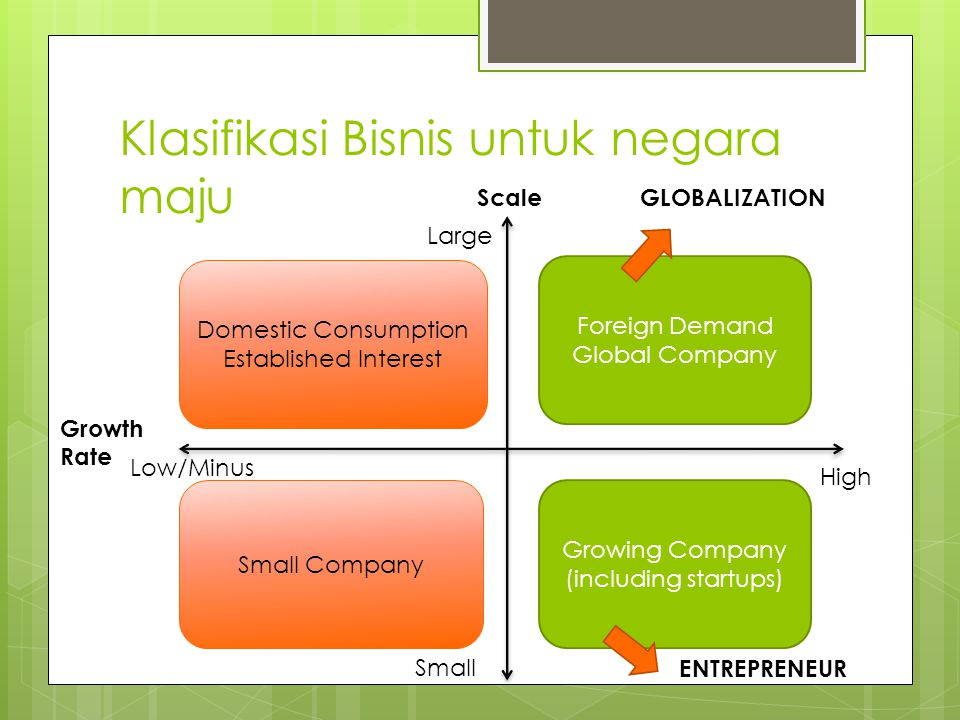 Klasifikasi Bisnis untuk negara maju Foreign Demand Global Company Growing Company (including startups) Small Company Domestic Consumption Established Interest Scale Small Growth Rate Low/Minus GLOBALIZATION ENTREPRENEUR Large High