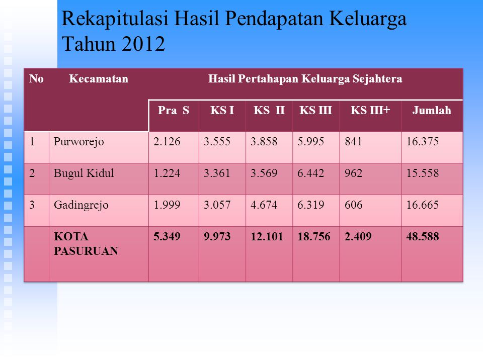 Rekapitulasi Hasil Pendapatan Keluarga Tahun 2012
