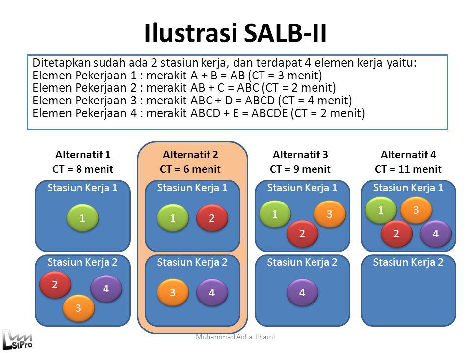 Ilustrasi SALB-II Muhammad Adha Ilhami Ditetapkan sudah ada 2 stasiun kerja, dan terdapat 4 elemen kerja yaitu: Elemen Pekerjaan 1 : merakit A + B = A