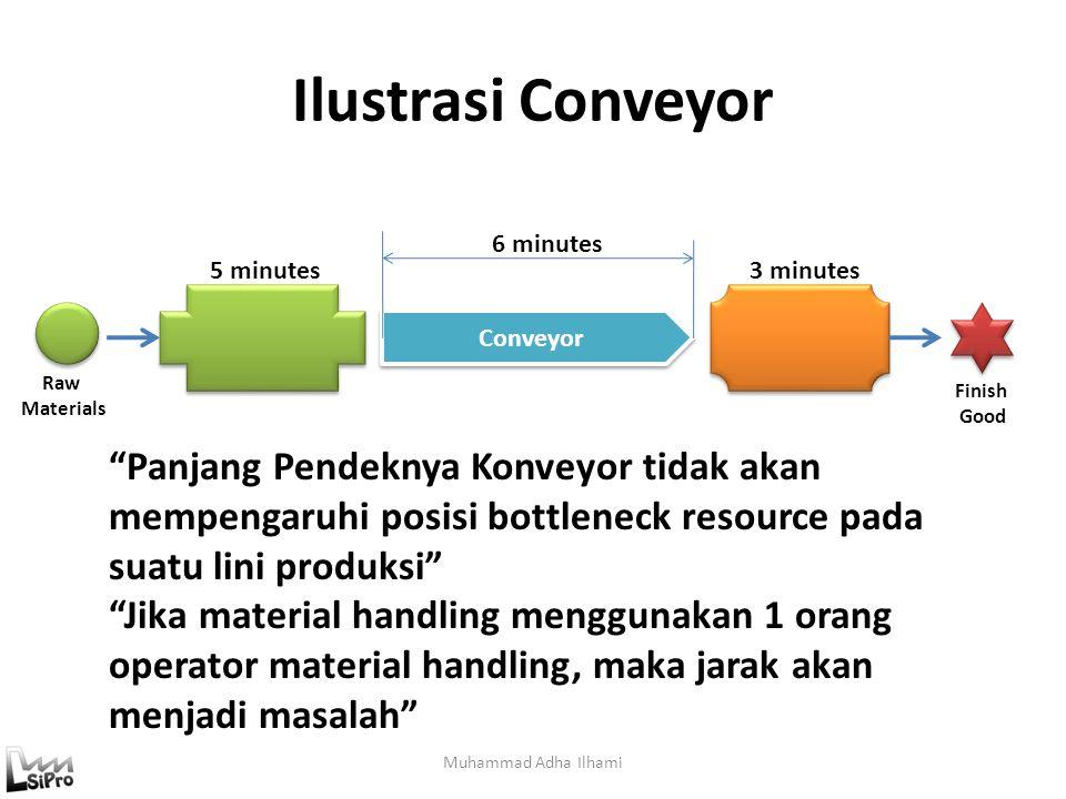 """Ilustrasi Conveyor Muhammad Adha Ilhami Conveyor 5 minutes3 minutes 6 minutes Raw Materials Finish Good """"Panjang Pendeknya Konveyor tidak akan mempeng"""