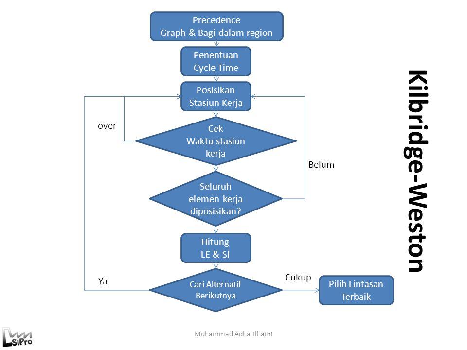 Kilbridge-Weston Muhammad Adha Ilhami Precedence Graph & Bagi dalam region Penentuan Cycle Time Posisikan Stasiun Kerja Cek Waktu stasiun kerja Seluru