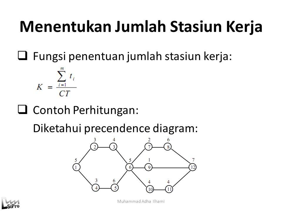 Menentukan Jumlah Stasiun Kerja  Fungsi penentuan jumlah stasiun kerja:  Contoh Perhitungan: Diketahui precendence diagram: Muhammad Adha Ilhami