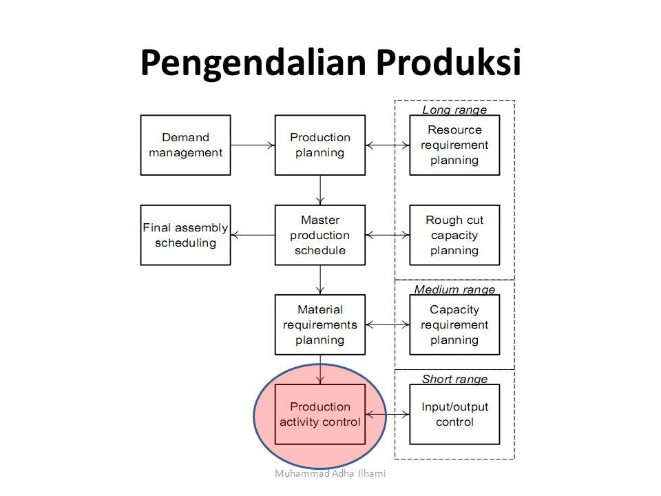 Pengendalian Produksi Muhammad Adha Ilhami