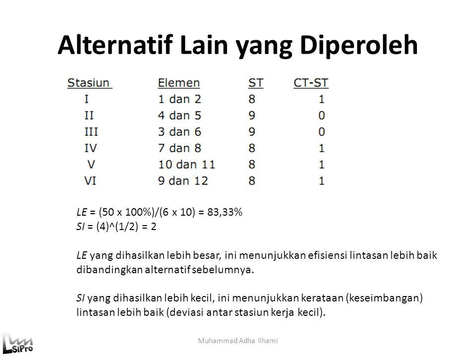 Alternatif Lain yang Diperoleh Muhammad Adha Ilhami LE = (50 x 100%)/(6 x 10) = 83,33% SI = (4)^(1/2) = 2 LE yang dihasilkan lebih besar, ini menunjuk