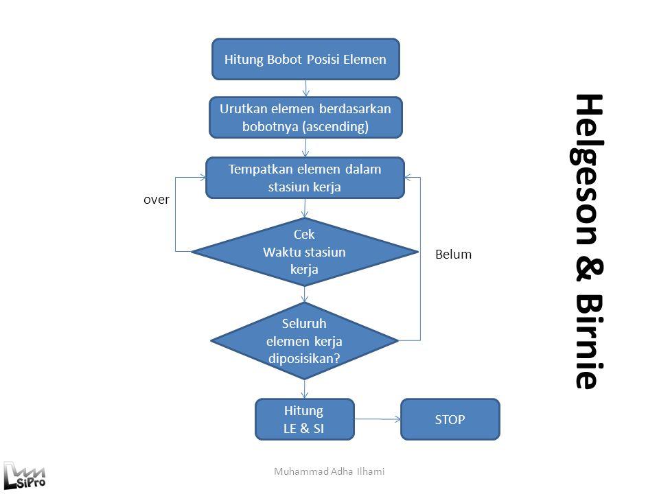 Helgeson & Birnie Muhammad Adha Ilhami Hitung Bobot Posisi Elemen Urutkan elemen berdasarkan bobotnya (ascending) Tempatkan elemen dalam stasiun kerja