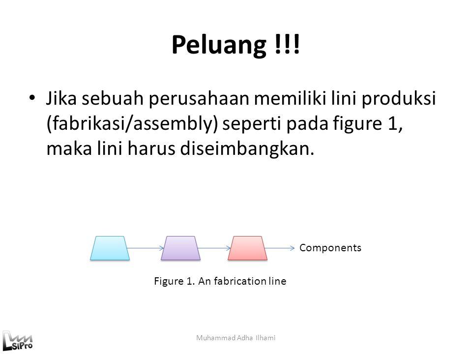 Peluang !!! Muhammad Adha Ilhami Jika sebuah perusahaan memiliki lini produksi (fabrikasi/assembly) seperti pada figure 1, maka lini harus diseimbangk