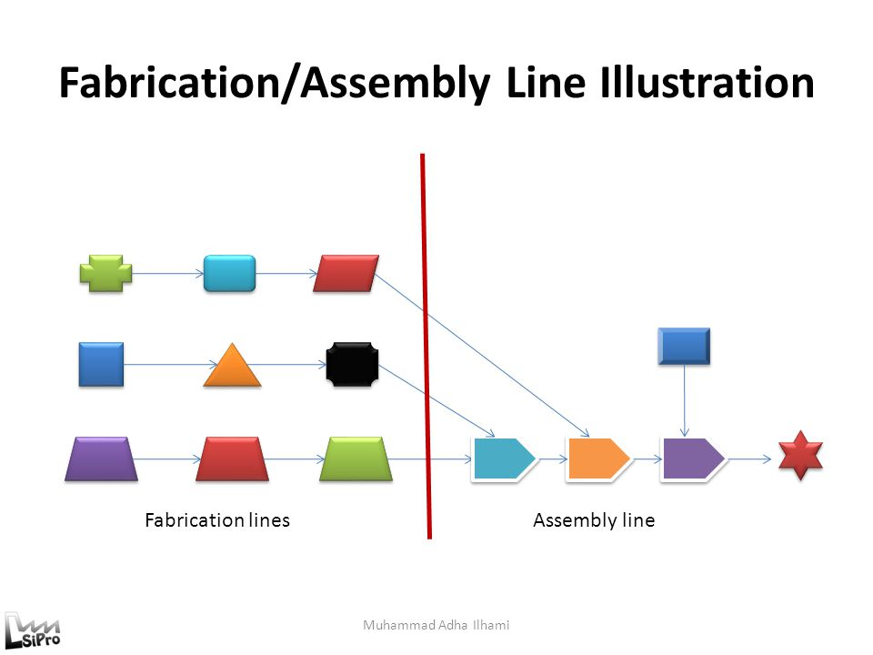 Fabrication/Assembly Line Illustration? Muhammad Adha Ilhami Fabrication linesAssembly line?