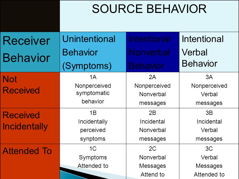 SOURCE BEHAVIOR Receiver Behavior Unintentional Behavior (Symptoms) Intentional Nonverbal Behavior Intentional Verbal Behavior Not Received 1A Nonperc