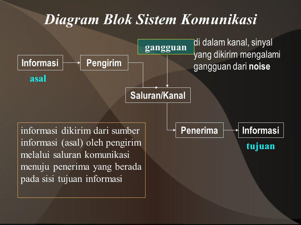 Diagram Blok Sistem Komunikasi InformasiPengirim Saluran/Kanal PenerimaInformasi gangguan asal tujuan informasi dikirim dari sumber informasi (asal) o