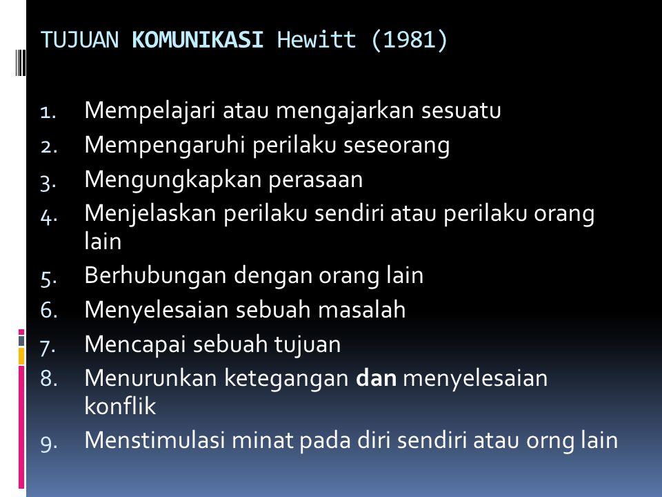 TUJUAN KOMUNIKASI Hewitt (1981) 1. Mempelajari atau mengajarkan sesuatu 2. Mempengaruhi perilaku seseorang 3. Mengungkapkan perasaan 4. Menjelaskan pe