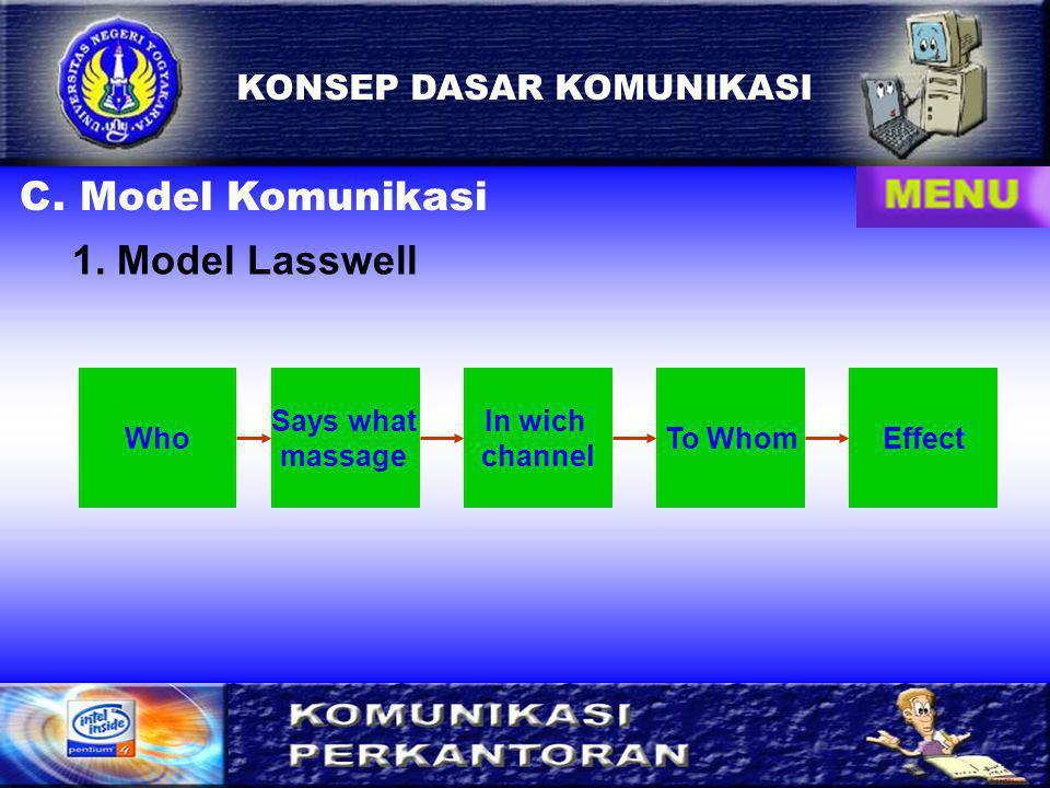 2 B. Komponen Komunikasi 3. Media5. Feedback 6. Gangguan 1. Komunikator2. Pesan4. Komunikan KONSEP DASAR KOMUNIKASI