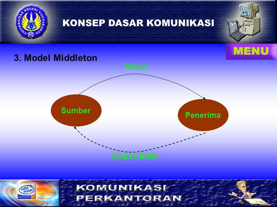 5 KONSEP DASAR KOMUNIKASI 3. Model Middleton Sumber Penerima Pesan Umpan Balik