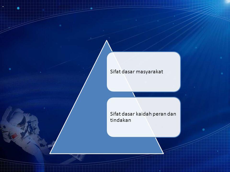 Sifat dasar masyarakat Sifat dasar kaidah peran dan tindakan