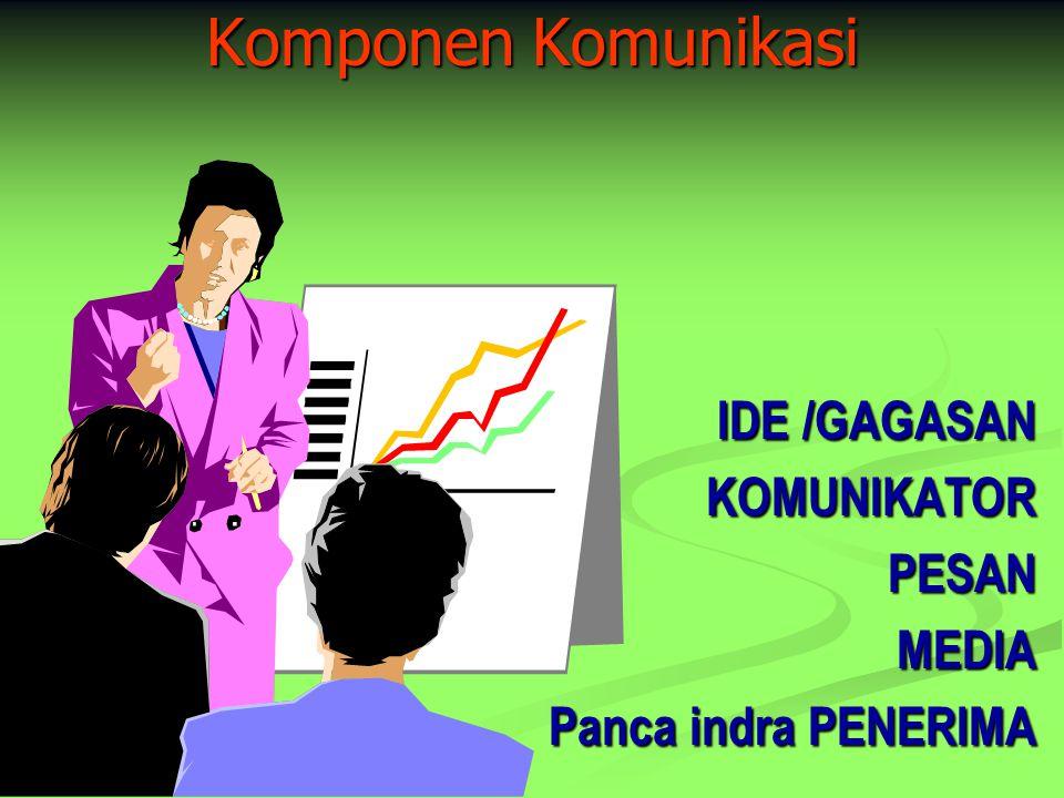 Komponen Komunikasi IDE /GAGASAN KOMUNIKATORPESANMEDIA Panca indra PENERIMA