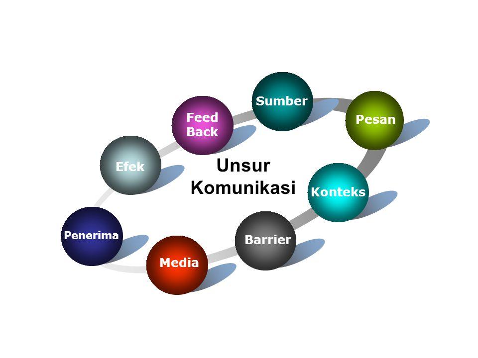 Efek Sumber Pesan Barrier Penerima Unsur Komunikasi Media Konteks Feed Back