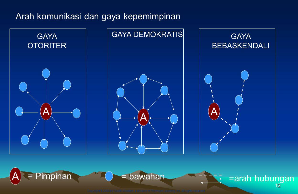 12 A A GAYA OTORITER A GAYA DEMOKRATIS GAYA BEBASKENDALI A = Pimpinan = bawahan =arah hubungan Arah komunikasi dan gaya kepemimpinan