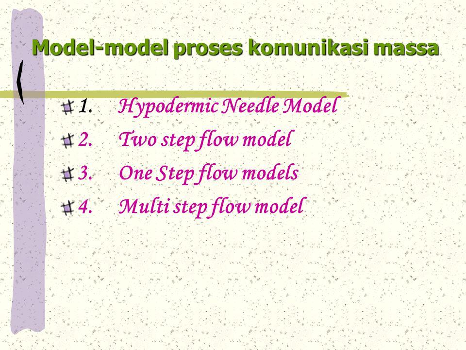Hypodermic needle model dari media massa langsung kepada mass audience.