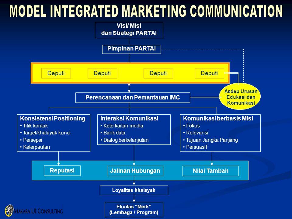 Visi/ Misi dan Strategi PARTAI Pimpinan PARTAI Deputi Asdep Urusan Edukasi dan Komunikasi Perencanaan dan Pemantauan IMC Konsistensi Positioning Titik kontak Target/khalayak kunci Persepsi Keterpautan Interaksi Komunikasi Keterkaitan media Bank data Dialog berkelanjutan Komunikasi berbasis Misi Fokus Relevansi Tujuan Jangka Panjang Persuasif Reputasi Jalinan HubunganNilai Tambah Loyalitas khalayak Ekuitas Merk (Lembaga / Program)