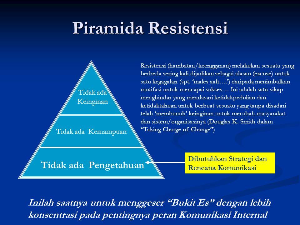 Piramida Resistensi Tidak ada Keinginan Tidak ada Kemampuan Tidak ada Pengetahuan Dibutuhkan Strategi dan Rencana Komunikasi Inilah saatnya untuk menggeser Bukit Es dengan lebih konsentrasi pada pentingnya peran Komunikasi Internal Resistensi (hambatan/keengganan) melakukan sesuatu yang berbeda sering kali dijadikan sebagai alasan (excuse) untuk satu kegagalan (spt.