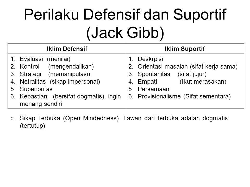 Perilaku Defensif dan Suportif (Jack Gibb) Iklim DefensifIklim Suportif 1.Evaluasi (menilai) 2.Kontrol (mengendalikan) 3.Strategi (memanipulasi) 4.Netralitas (sikap impersonal) 5.Superioritas 6.Kepastian (bersifat dogmatis), ingin menang sendiri 1.Deskrpisi 2.Orientasi masalah (sifat kerja sama) 3.Spontanitas (sifat jujur) 4.Empati (Ikut merasakan) 5.Persamaan 6.Provisionalisme (Sifat sementara) c.Sikap Terbuka (Open Mindedness).
