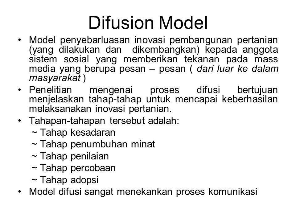 Difusion Model Model penyebarluasan inovasi pembangunan pertanian (yang dilakukan dan dikembangkan) kepada anggota sistem sosial yang memberikan tekan