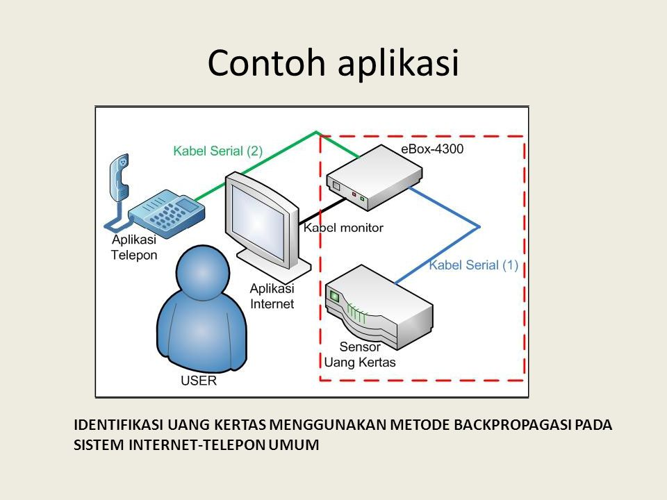 Contoh aplikasi IDENTIFIKASI UANG KERTAS MENGGUNAKAN METODE BACKPROPAGASI PADA SISTEM INTERNET-TELEPON UMUM