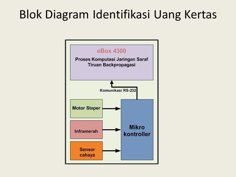 Blok Diagram Identifikasi Uang Kertas