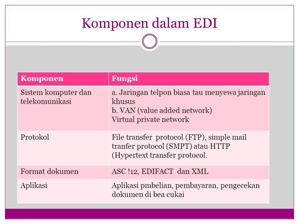 Komponen dalam EDI KomponenFungsi Sistem komputer dan telekomunikasi a. Jaringan telpon biasa tau menyewa jaringan khusus b. VAN (value added network)