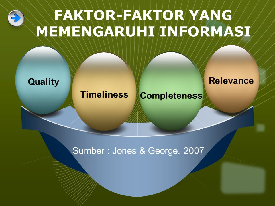 Sumber : Jones & George, 2007 Quality Relevance Timeliness Completeness FAKTOR-FAKTOR YANG MEMENGARUHI INFORMASI