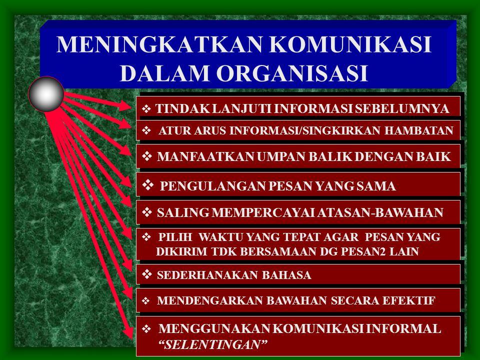 MENINGKATKAN KOMUNIKASI DALAM ORGANISASI  TINDAK LANJUTI INFORMASI SEBELUMNYA  ATUR ARUS INFORMASI/SINGKIRKAN HAMBATAN  MANFAATKAN UMPAN BALIK DENG