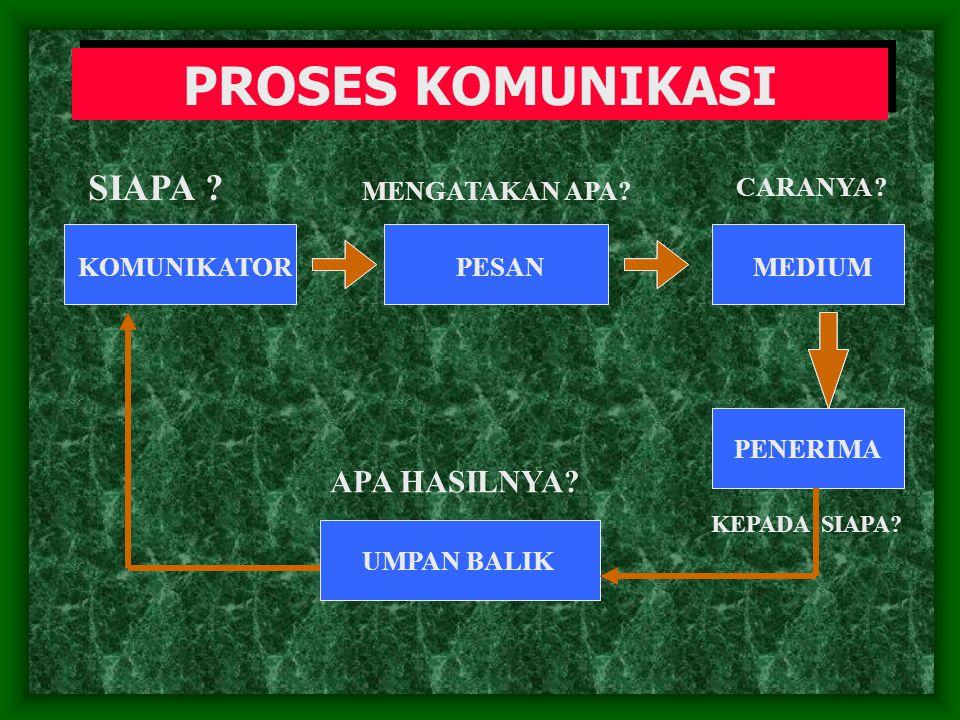 UNSUR-UNSUR KOMUNIKASI  KOMUNIKATOR  MEMBUAT SANDI ATAU MENYANDI (ENCODING)  MEMBUAT SANDI ATAU MENYANDI (ENCODING)  PESAN (MESSAGE)  JALUR (MEDIUM)  MENGURAIKAN SANDI – PENERIMA (DECODING-RECEIVER)  MENGURAIKAN SANDI – PENERIMA (DECODING-RECEIVER)  UMPAN BALIK (FEEDBACK)  KEGADUHAN (NOISE)
