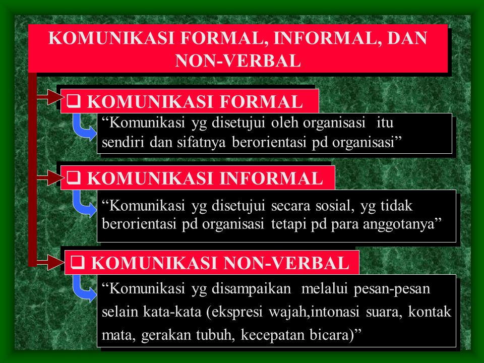 """KOMUNIKASI FORMAL, INFORMAL, DAN NON-VERBAL  KOMUNIKASI FORMAL """"Komunikasi yg disetujui oleh organisasi itu sendiri dan sifatnya berorientasi pd orga"""