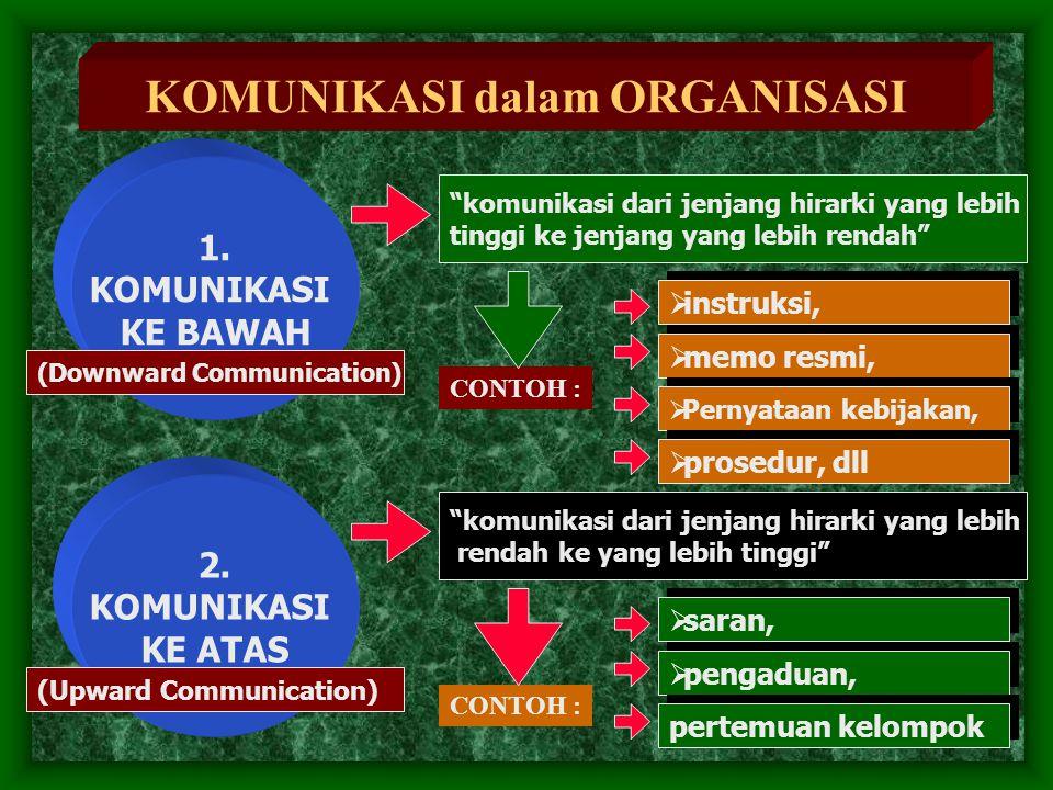 "KOMUNIKASI dalam ORGANISASI ""komunikasi dari jenjang hirarki yang lebih tinggi ke jenjang yang lebih rendah"" 1. KOMUNIKASI KE BAWAH (Downward Communic"