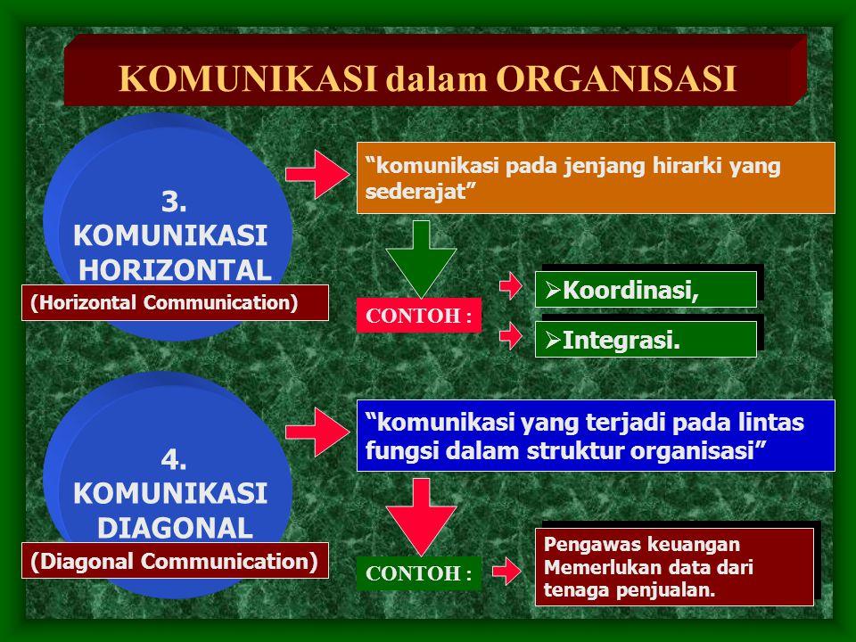 "KOMUNIKASI dalam ORGANISASI ""komunikasi pada jenjang hirarki yang sederajat"" 3. KOMUNIKASI HORIZONTAL (Horizontal Communication) CONTOH :  Koordinasi"