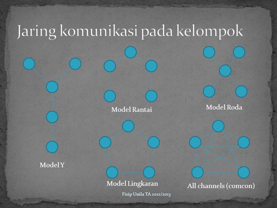 Model Y Model Rantai Model Roda Model Lingkaran All channels (comcon)