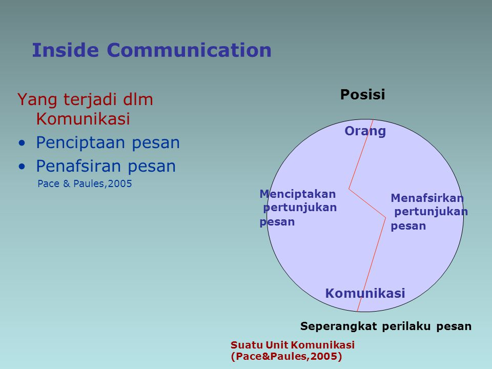 Inside Communication Yang terjadi dlm Komunikasi Penciptaan pesan Penafsiran pesan Pace & Paules,2005 Posisi Orang Komunikasi Menciptakan pertunjukan
