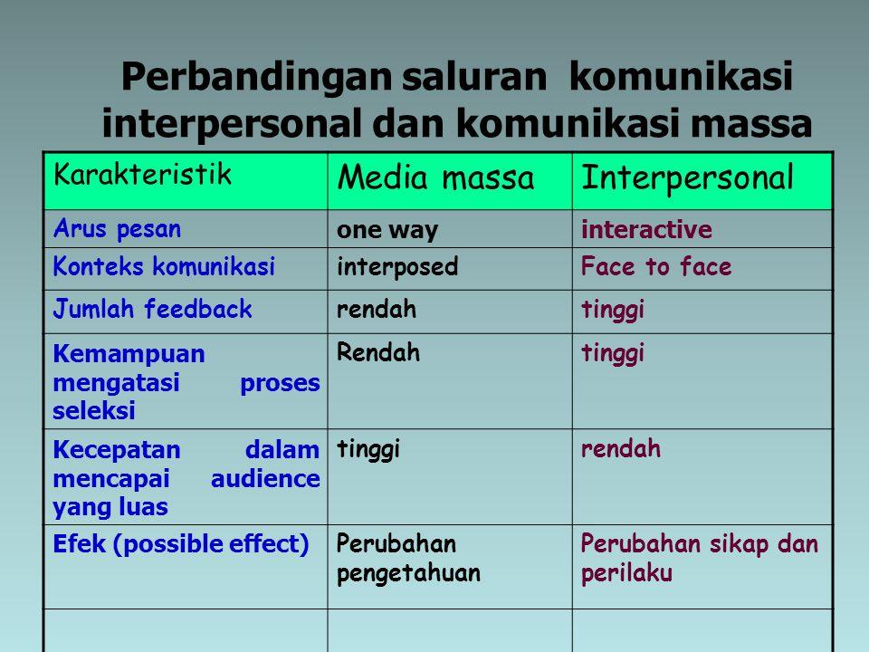 Perbandingan saluran komunikasi interpersonal dan komunikasi massa Karakteristik Media massaInterpersonal Arus pesan one wayinteractive Konteks komuni