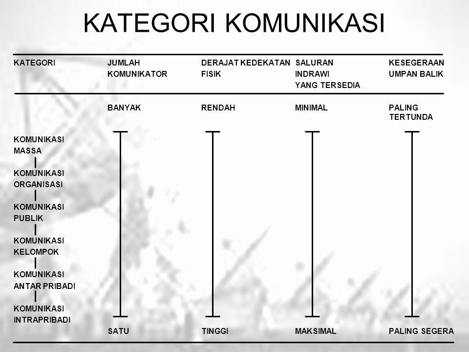 KATEGORI KOMUNIKASI KATEGORIJUMLAH DERAJAT KEDEKATAN SALURAN KESEGERAAN KOMUNIKATOR FISIKINDRAWIUMPAN BALIK YANG TERSEDIA BANYAKRENDAHMINIMALPALING TE